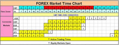 เวลาทำการตลาด Forex