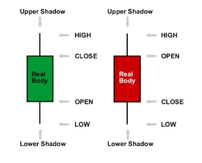 รูปแบบกราฟ ทั้ง 3 แบบ