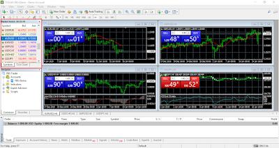 Market Watch และ Navigator