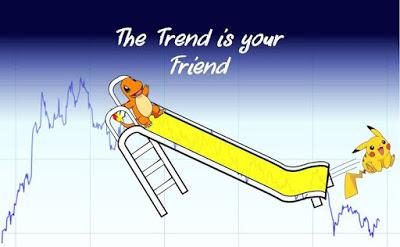 แนวโน้มราคา Trend