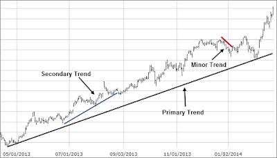 ทฤษฎีดาว Dow Theory