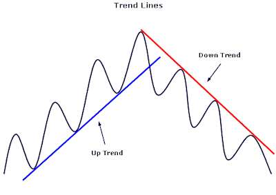 Trend Line เส้นแนวโน้ม