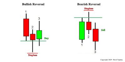 Price Action : Reversal Bar